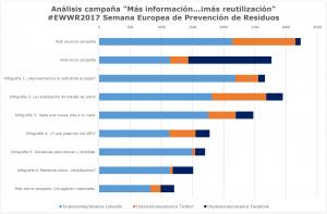 EvaluaciónCampaña_Mas Reutilización
