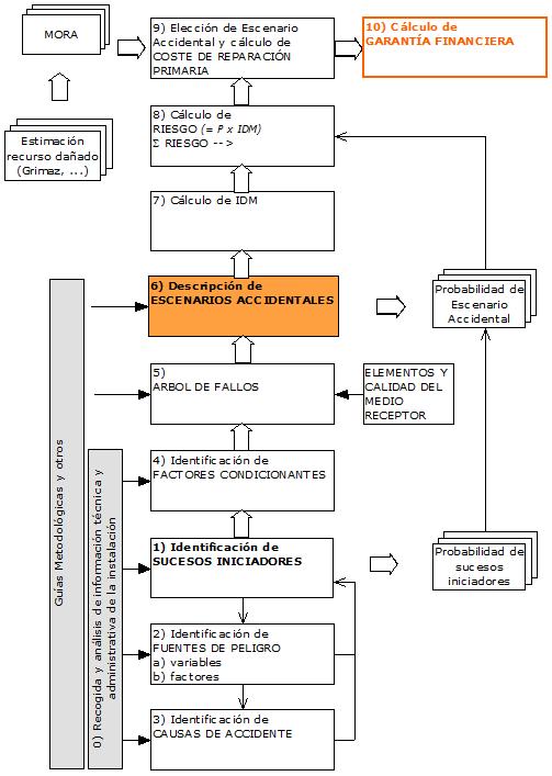 Análisis de Riesgos_Metodología Gral