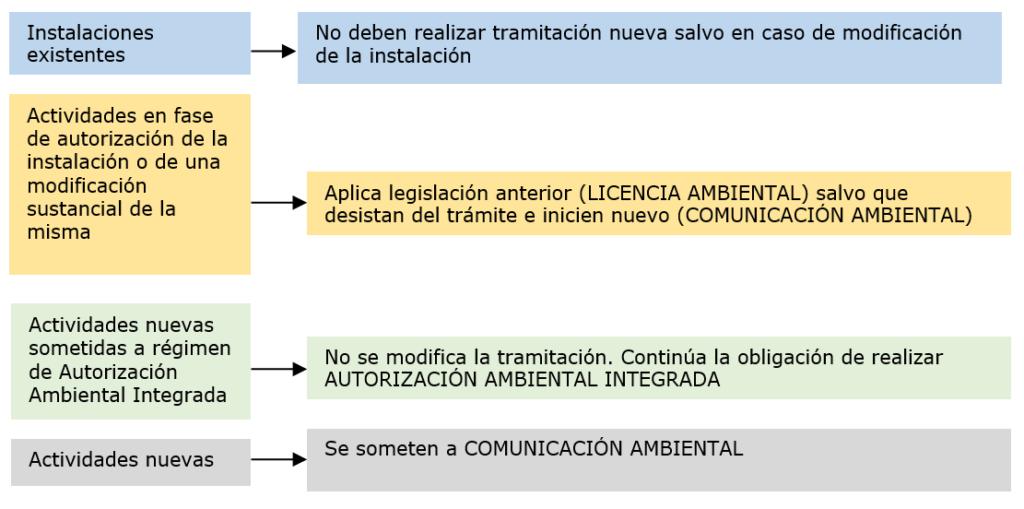 Res_Normativa_Instalaciones Ganaderas