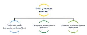 Estrategia_Calidad del Aire_CyL_2020-2030_Diagrama