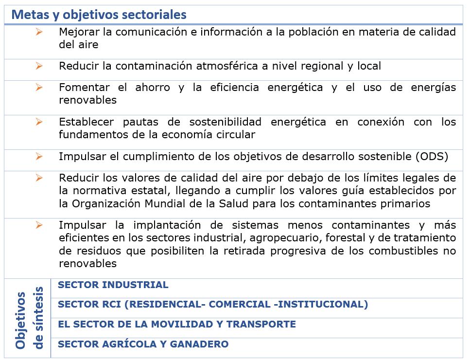 Estrategia_Calidad del Aire_CyL_2020-2030_TablaMetas