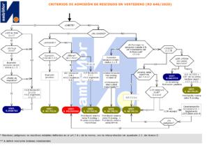 Post_Vetedero_CriteriosAdmisiónResiduos v01 pub