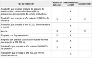Fuentes_Radioactivas_Residuos_201026_Tabla